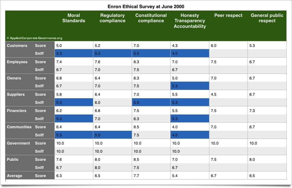 ACG Enron Ethical Rating Scores