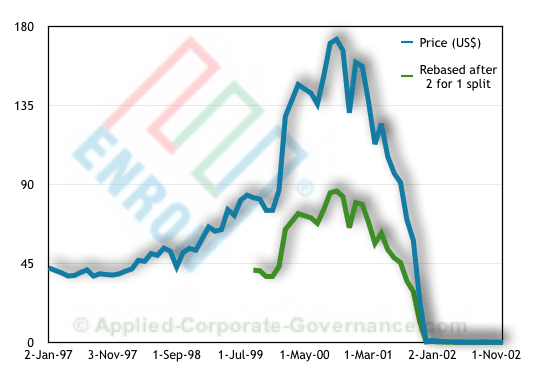 Enron Stock Chart (including rebasing on 1999 2-for-1 split) - introducing the ACG Enron Case Study: history, ethics and governance failures