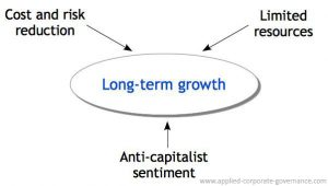 Importance of Business Ethics: Pressures on Long-Term Growth - Cost and risk reduction, limited resources, anti-capitalist sentiment.