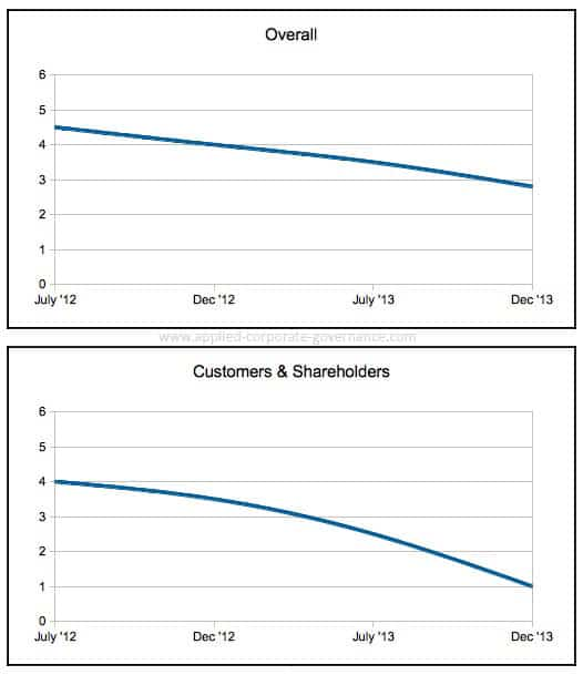 Align Business Goals: graphs showing reducing difference between stakeholders, increasing goal congruence