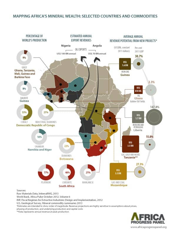 Africa Natural Resources Lets do it right this time Applied