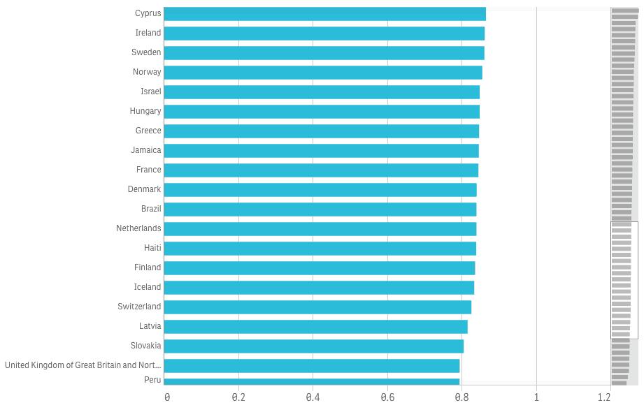 Custom graphic showing Female/male gender pay gap. Source: United Nations Gender Statistics